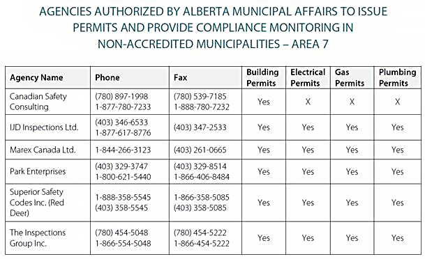 A Permit Will Be Required From Alberta Infrastructure And Transportation For Any Development That Is Proposed Within 1000 Feet Of A Highway Or Within
